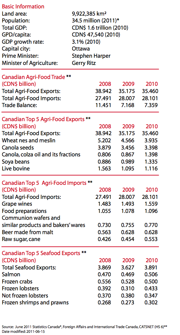 Canada Agriculture and Food - statistics